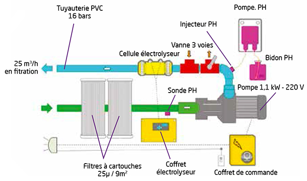 Groupe filtration MX COE PH VT