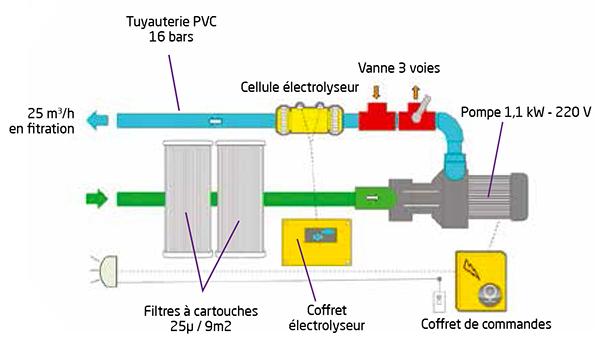 Groupe filtration MX COE VT